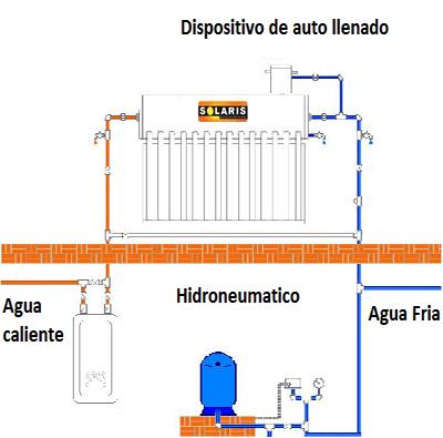 Hidromaster Calentadores Solares